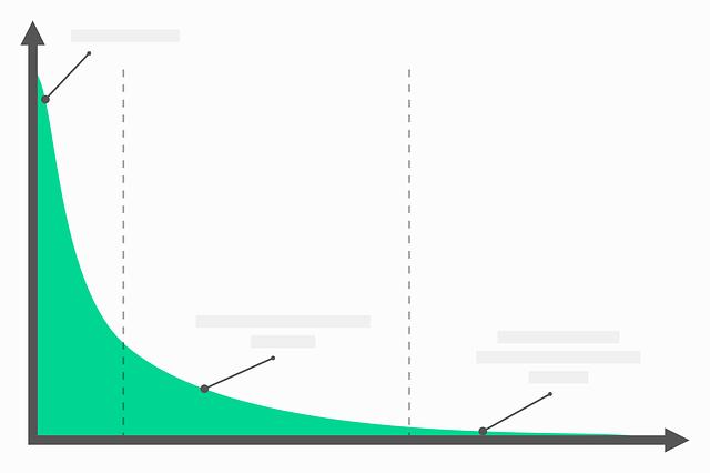 klesající graf
